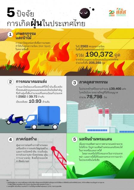 5ปัจจัยการเกิดฝุ่นในประเทศไทย